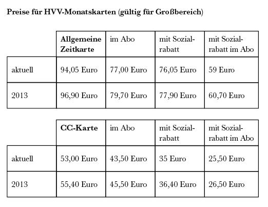 Hvv Karte Ab.Sozialschein Hvv Zuschuss Verpufft Hinz Kunzt
