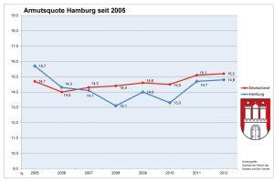 Armutsquote in Hamburg. Grafik: Armutsbericht des Deutschen Paritätischen Wohlfahrtsverbandes